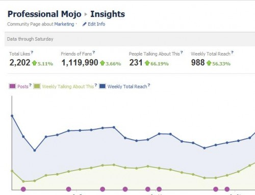 4 B2B Facebook Metrics to Review Today